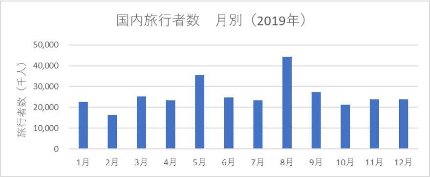 国内旅行者数月別グラフ