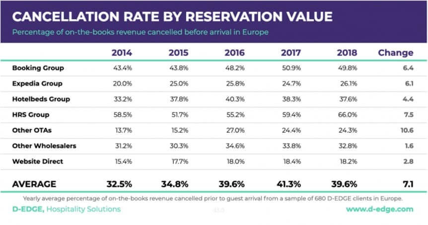 Global-Cancellation-Rate-of-Hotel