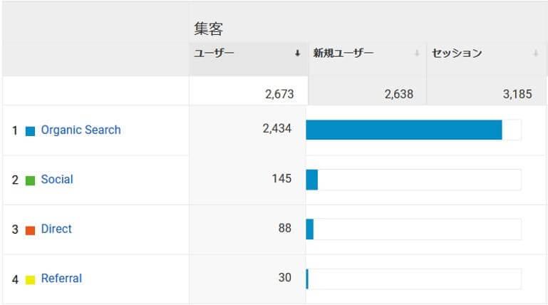 5か月目ユーザ統計